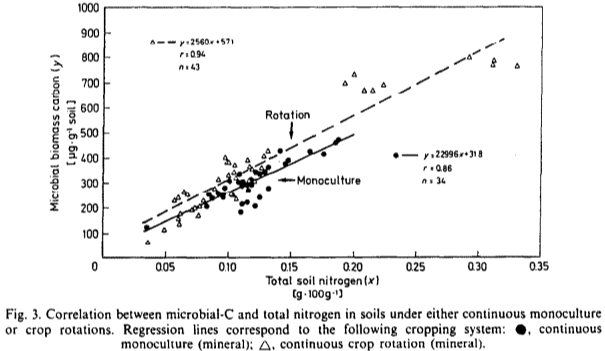 Nitrogen_and_soil_microbes